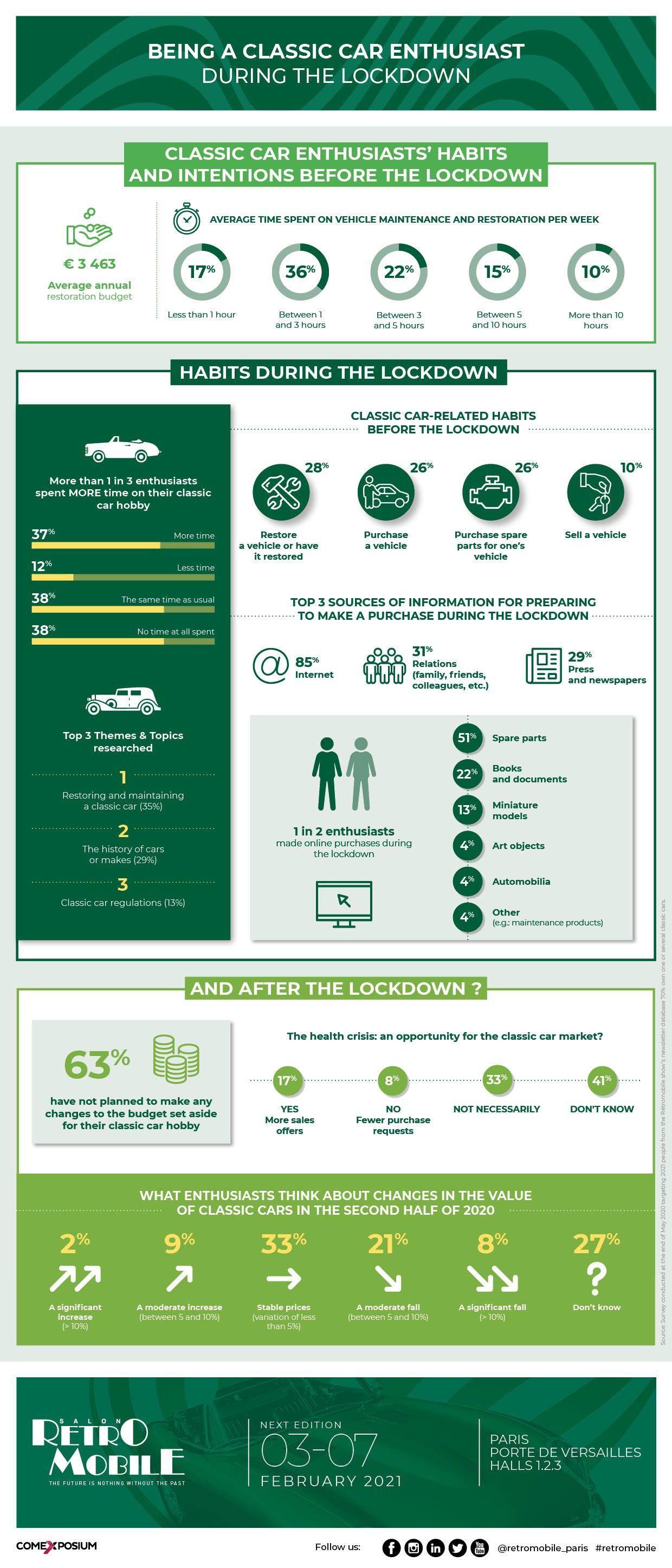Retromobile - Infographie Confinement EN